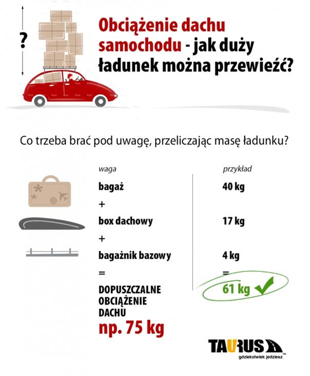 Nośność dachu samochodu a waga przewożonego bagażu.