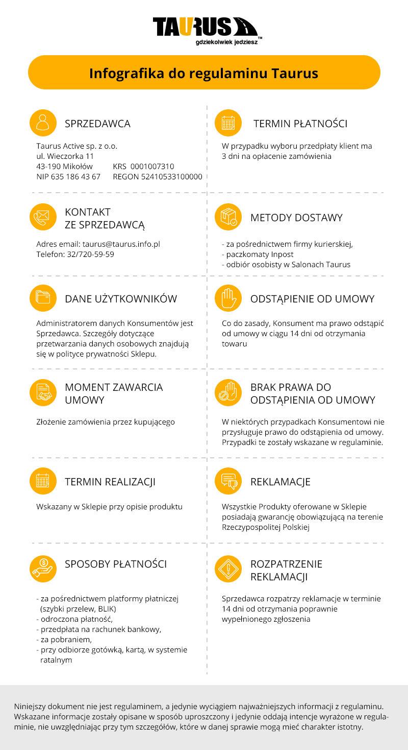 Infografika regulaminu